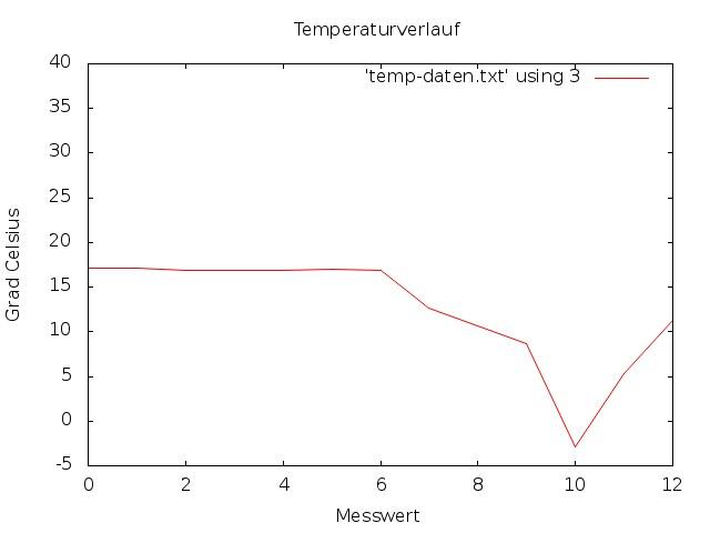 tutorial 1wire temperaturmessung mit datenerfassung und. Black Bedroom Furniture Sets. Home Design Ideas