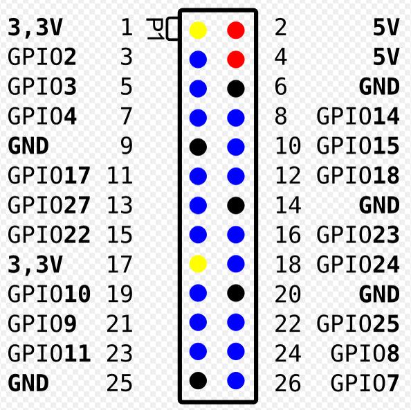 Groovy Gpio Pins Bleiben Auf Low 0 Raspberry Pi 2 Modell B Und B Wiring Cloud Nuvitbieswglorg